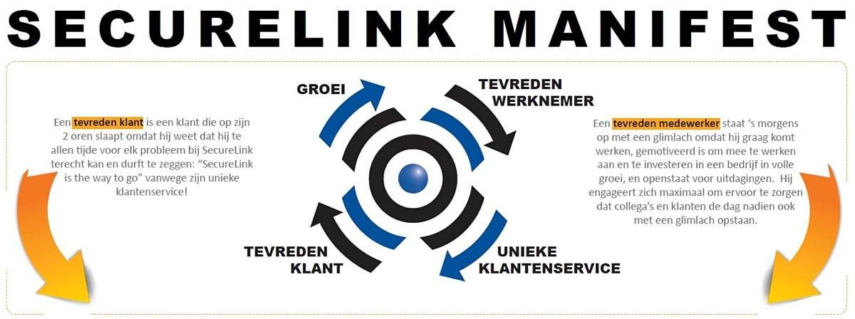 SecureLink Manifest.JPG