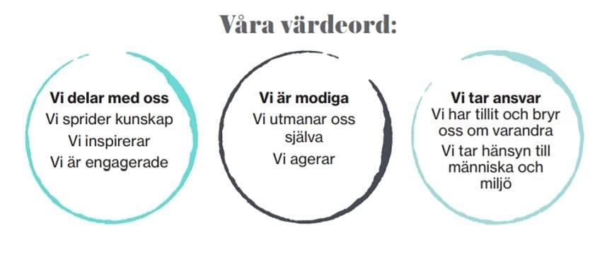 Cerveras värdeord.JPG
